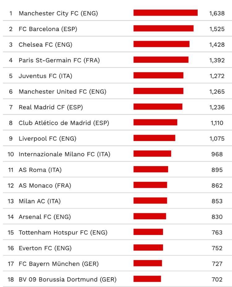 Calciomercato 2010-2019