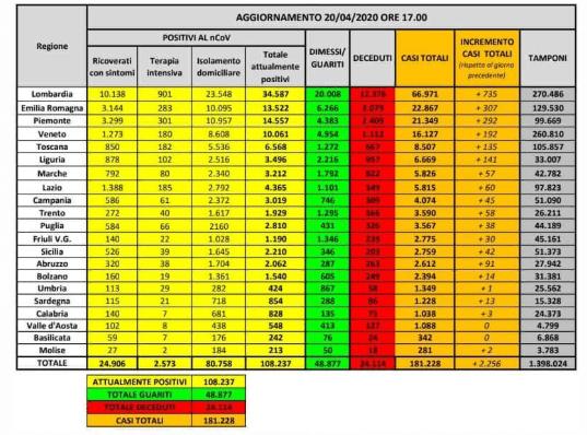 Coronavirus tabella 20 aprile 2020