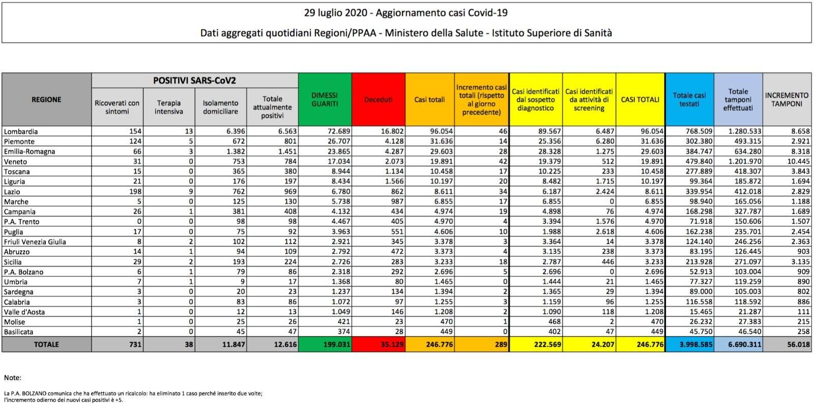 Coronavirus Italia: oltre 380 nuovi contagi. Gimbe: