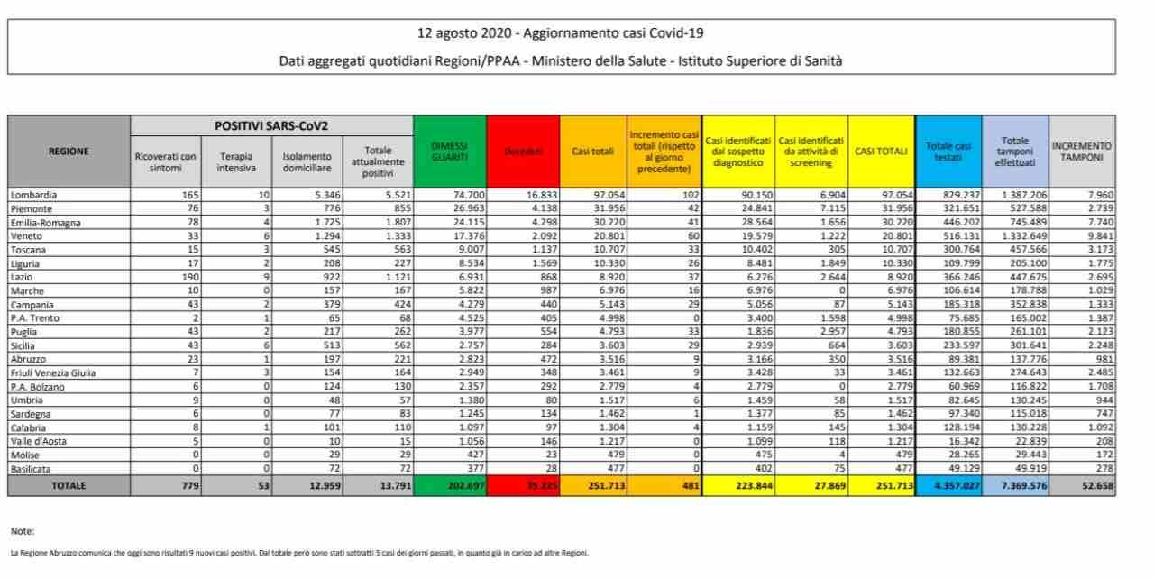 Nuovi casi ancora in aumento (523), sei regioni sopra i 30 contagi