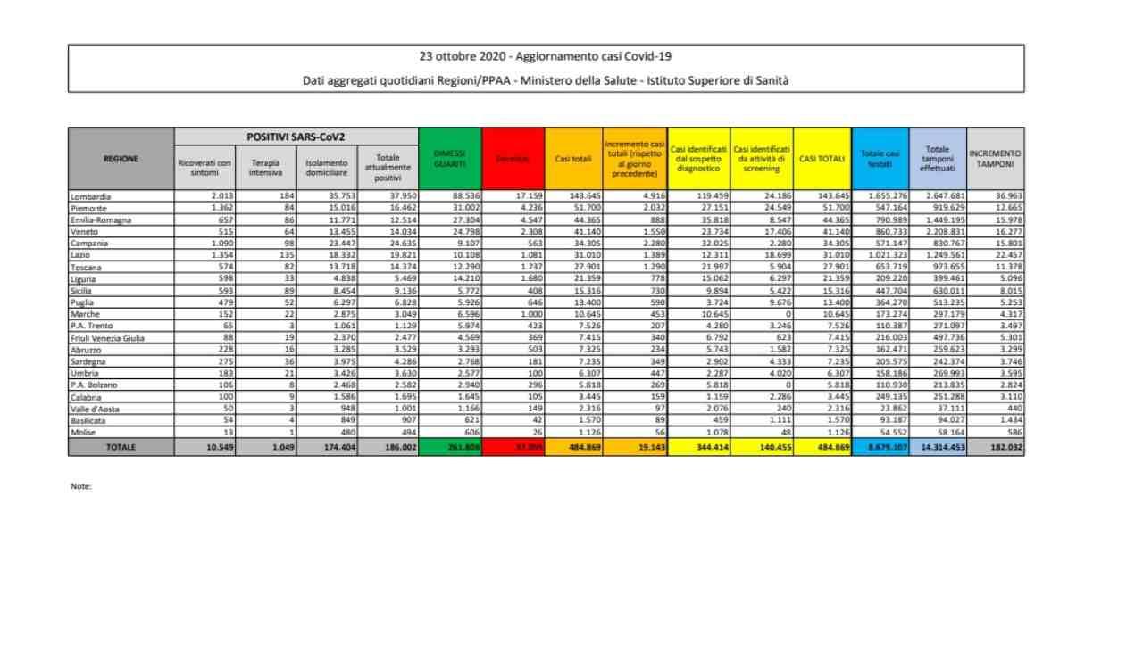 Il coronavirus dilaga: in Italia oggi 19.143 nuovi casi, è emergenza