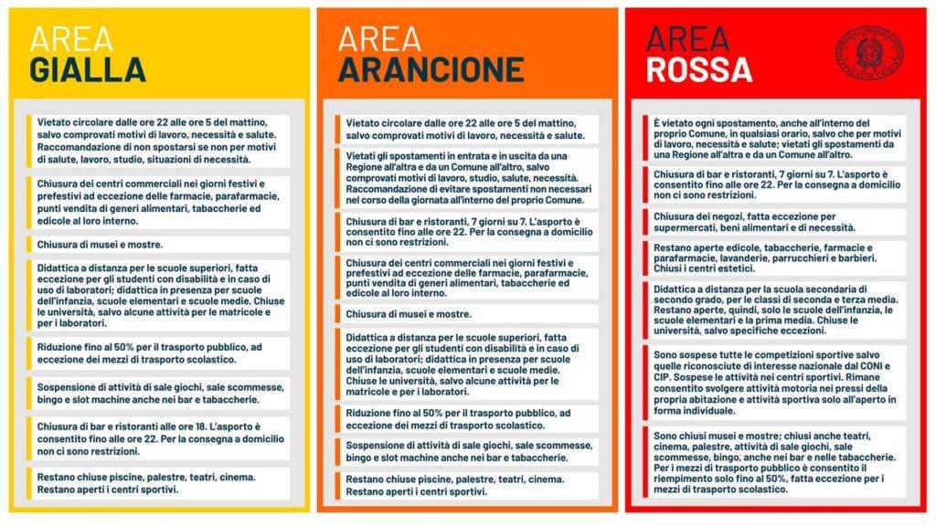 Italia divisa per colori