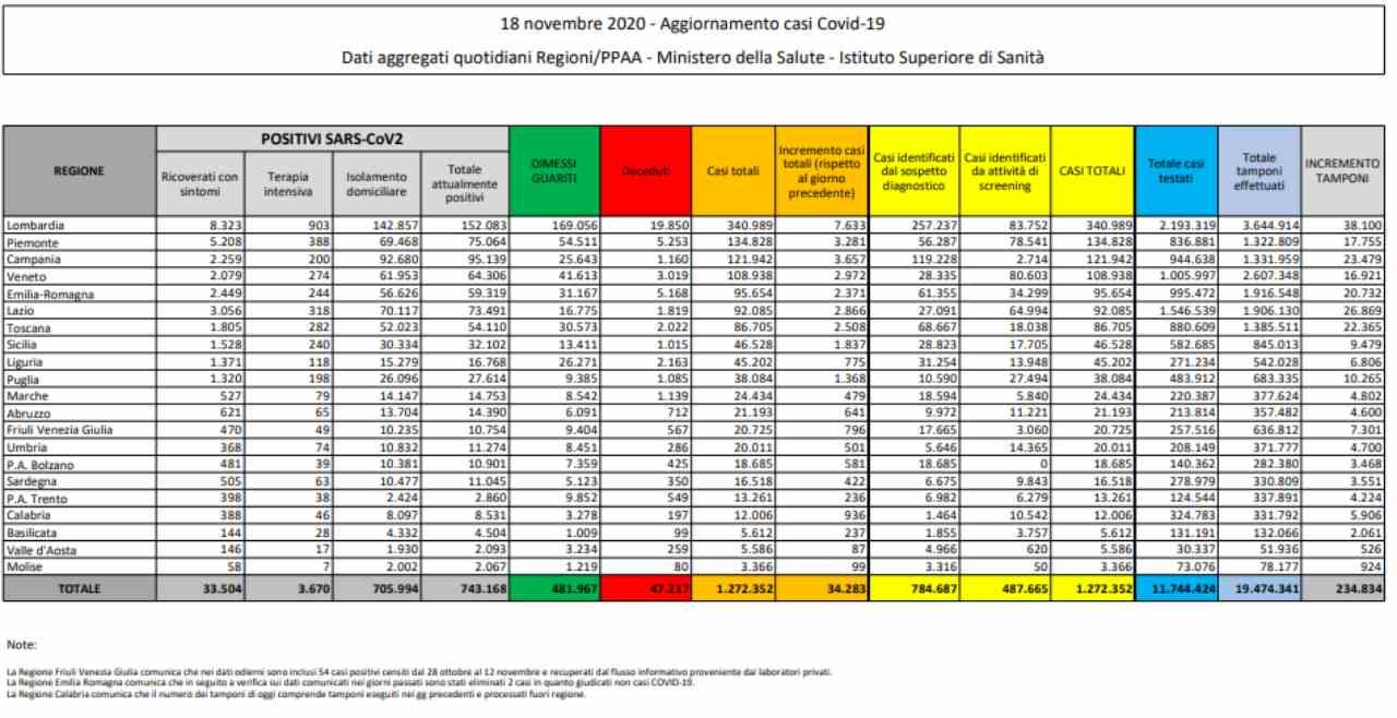 Sardegna, contagi e tamponi: nuovo report sull'andamento del coronavirus